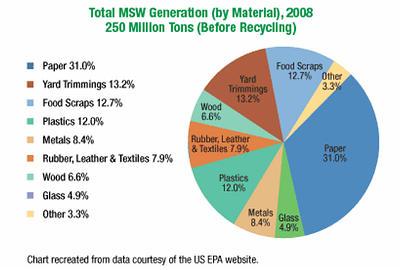 waste2008